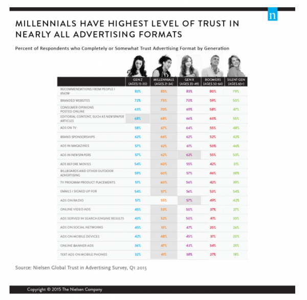 image for: Millennials Are Most Trusting When it Comes to Advertising