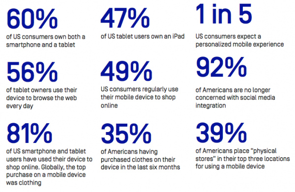 image for: Go Mobile. Consumers Already Have.