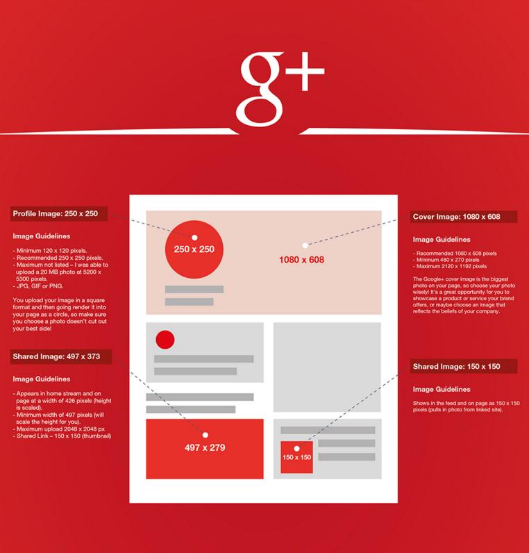 google + image sizes