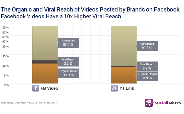 Facebook Videos Have a 10x Higher Viral Reach than YouTube Links